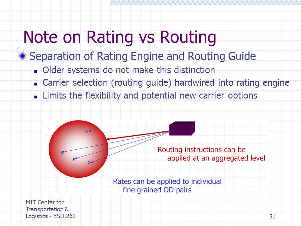 MIT Center for Transportation & Logistics - ESD.26031 Note on Rating vs Routing Separation of Rating Engine and Routing Guide Older systems do not mak