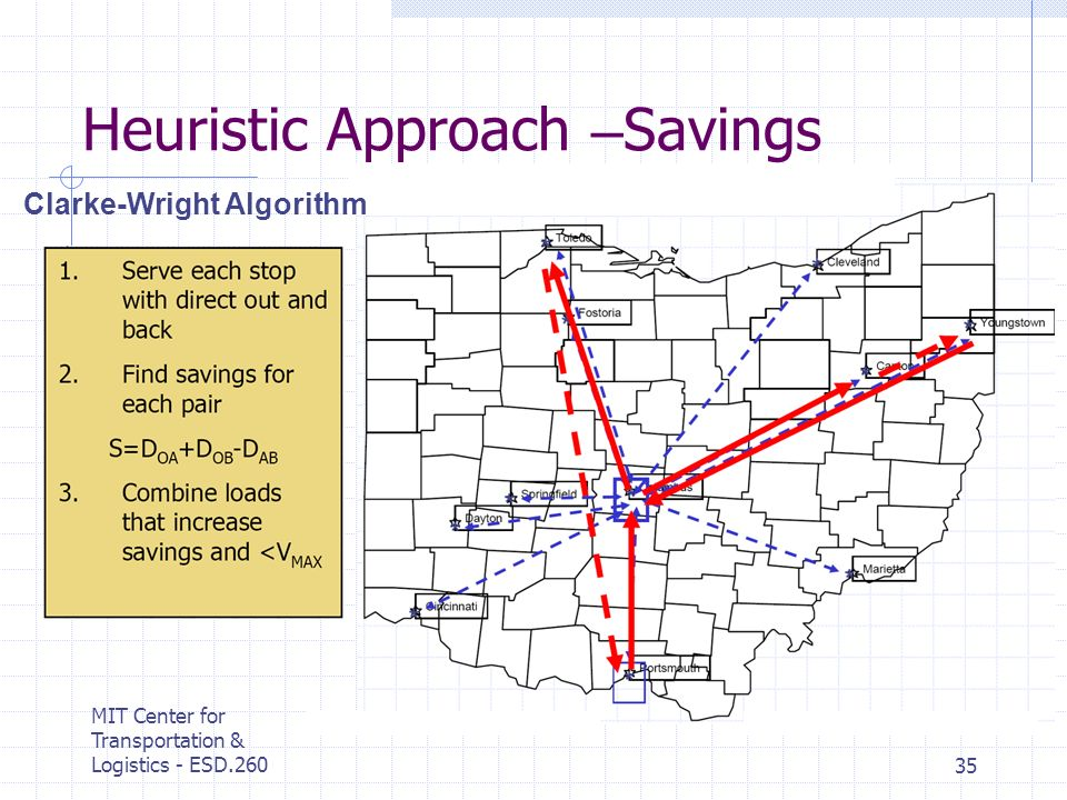 MIT Center for Transportation & Logistics - ESD.26035 Heuristic Approach – Savings Clarke-Wright Algorithm