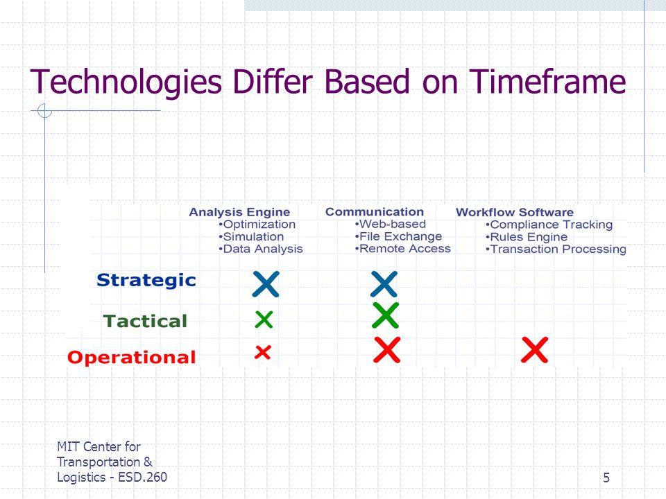 MIT Center for Transportation & Logistics - ESD.2605 Technologies Differ Based on Timeframe