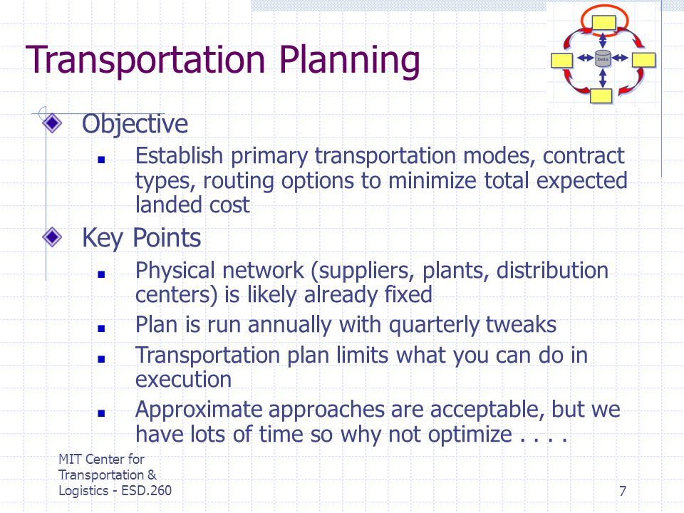 MIT Center for Transportation & Logistics - ESD.2607 Objective Establish primary transportation modes, contract types, routing options to minimize tot