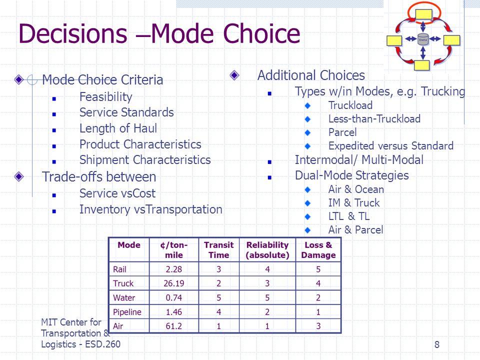MIT Center for Transportation & Logistics - ESD.2608 Mode Choice Criteria Feasibility Service Standards Length of Haul Product Characteristics Shipmen