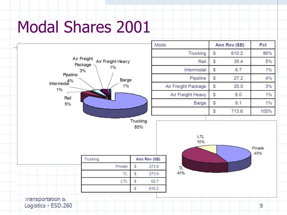 MIT Center for Transportation & Logistics - ESD.2609 Modal Shares 2001
