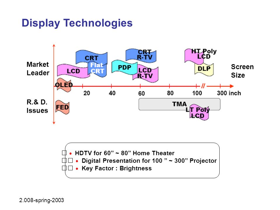 Display Technologies Market Leader R.& D. Issues Screen Size 2.008-spring-2003 HDTV for 60 ~ 80 Home Theater Digital Presentation for 100 ~ 300 Projec