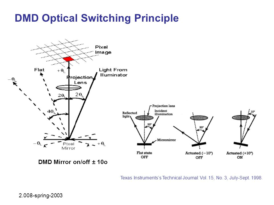 DMD Optical Switching Principle DMD Mirror on/off ± 10o Texas Instrumentss Technical Journal: Vol. 15, No. 3, July-Sept. 1998. 2.008-spring-2003