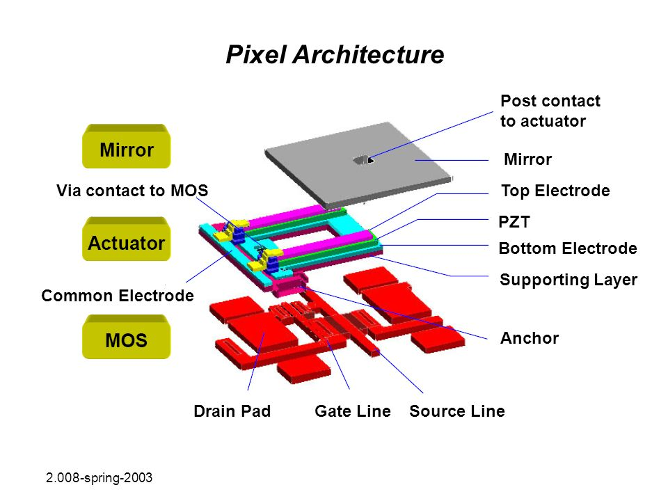 Pixel Architecture Via contact to MOS Common Electrode Drain PadGate LineSource Line Anchor Post contact to actuator Mirror Top Electrode PZT Bottom E