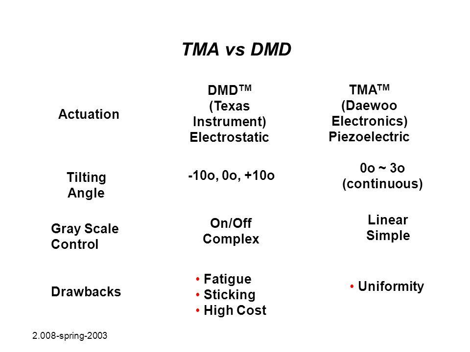 TMA vs DMD Actuation Tilting Angle Gray Scale Control Drawbacks DMD TM (Texas Instrument) Electrostatic -10o, 0o, +10o On/Off Complex Fatigue Sticking