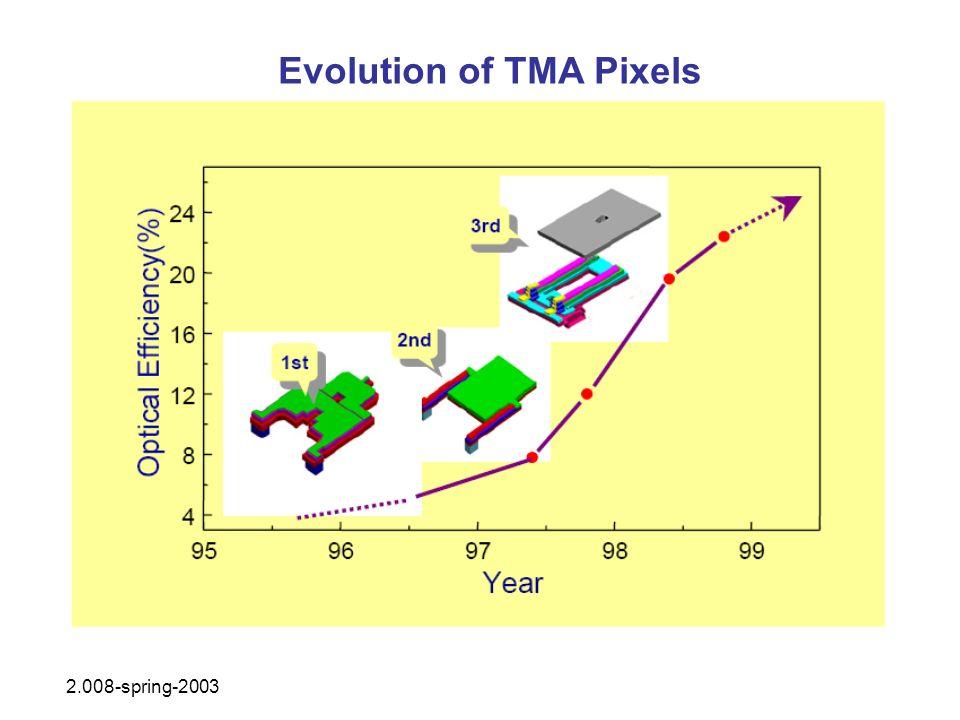 Evolution of TMA Pixels 2.008-spring-2003