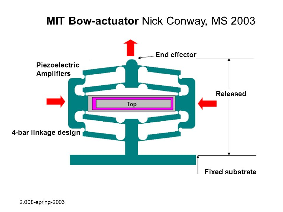 MIT Bow-actuator Nick Conway, MS 2003 2.008-spring-2003 Piezoelectric Amplifiers 4-bar linkage design End effector Released Fixed substrate