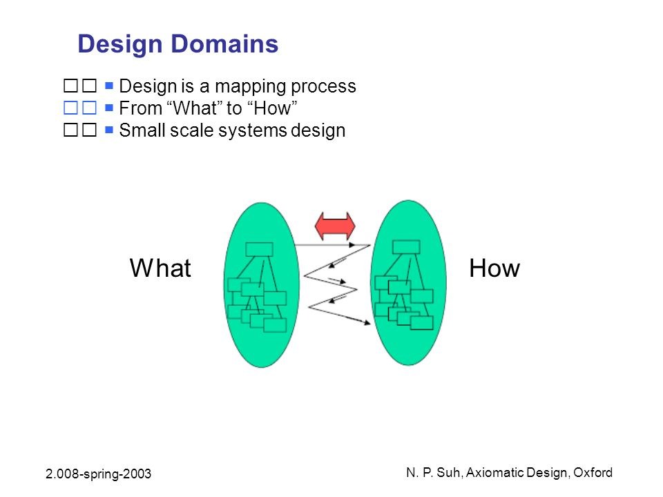 Design Domains Design is a mapping process From What to How Small scale systems design WhatHow N. P. Suh, Axiomatic Design, Oxford 2.008-spring-2003