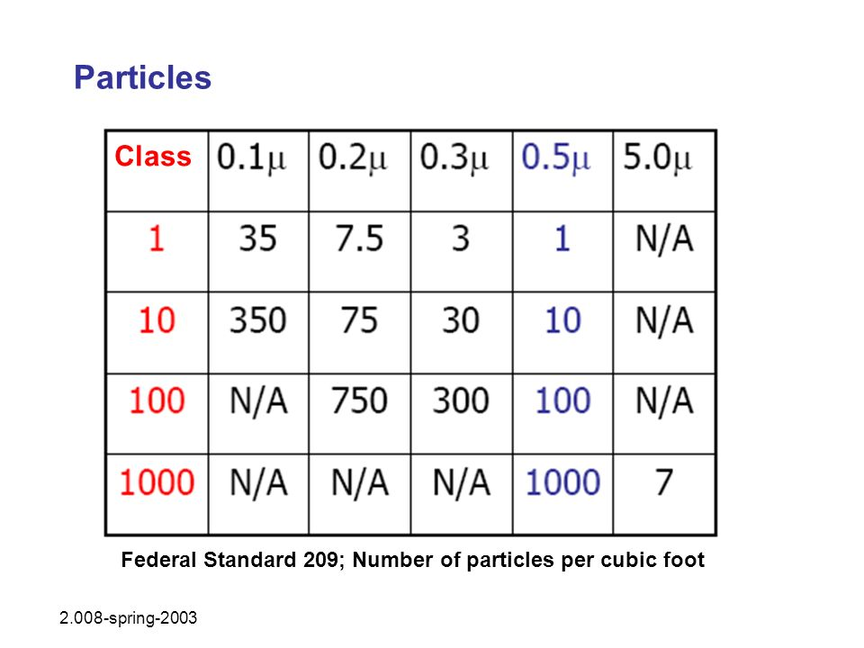 Particles 2.008-spring-2003 Class Federal Standard 209; Number of particles per cubic foot
