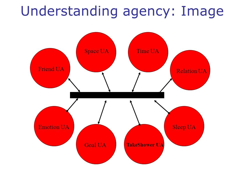 Understanding agency: Image Friend UA Space UATime UA Relation UA Emotion UA Goal UA TakeShower UA Sleep UA