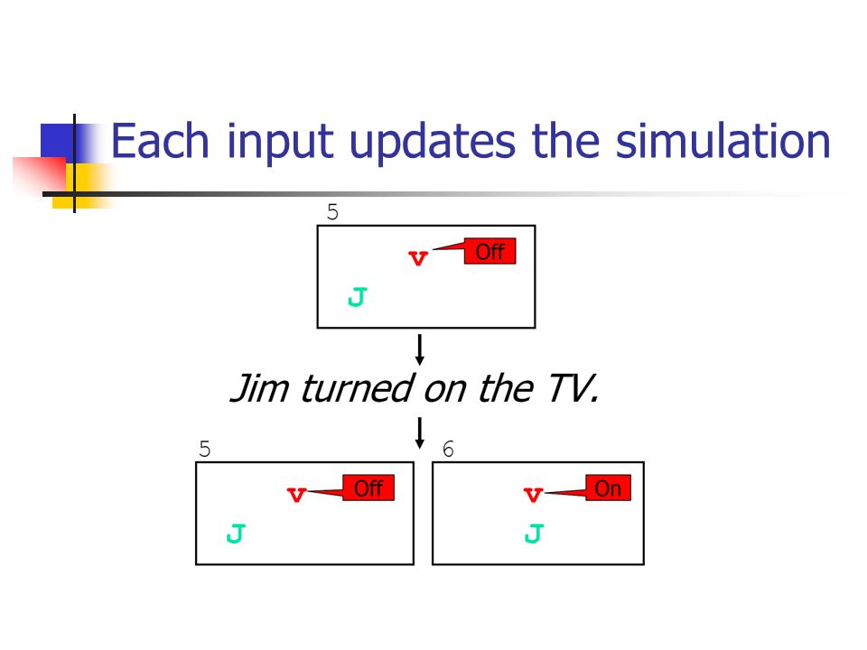 Each input updates the simulation