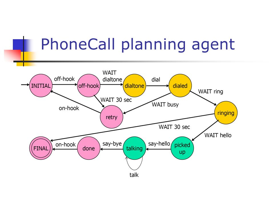 PhoneCall planning agent