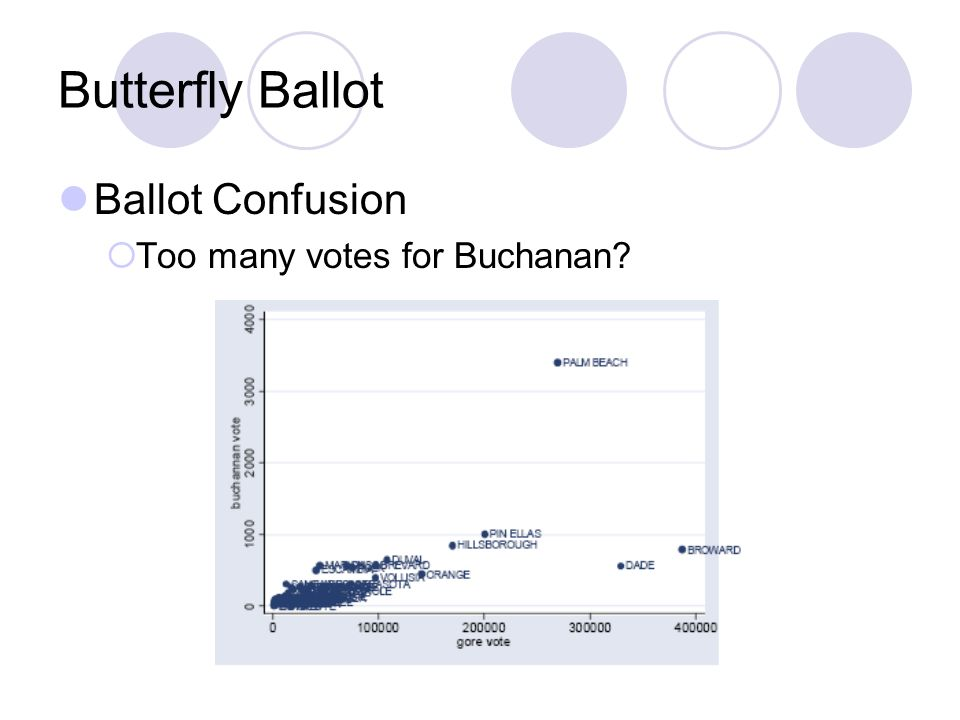 Butterfly Ballot Ballot Confusion Too many votes for Buchanan