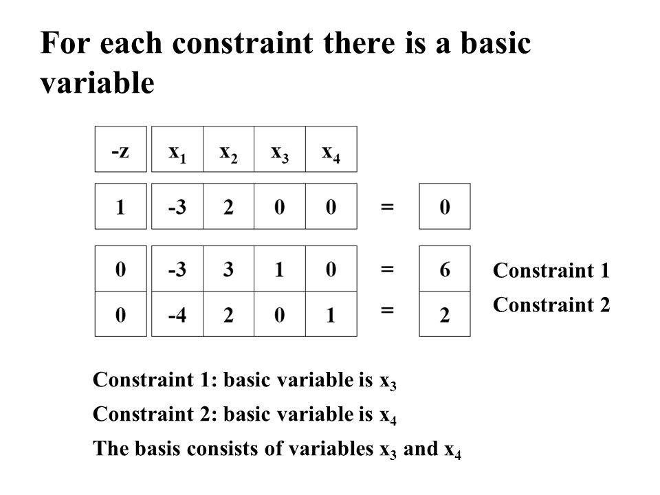 For each constraint there is a basic variable Constraint 1: basic variable is x 3 Constraint 2: basic variable is x 4 The basis consists of variables