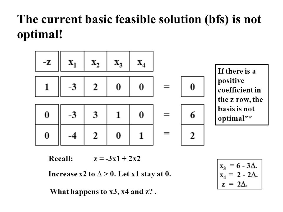 The current basic feasible solution (bfs) is not optimal! Recall: z = -3x1 + 2x2 Increase x2 to > 0. Let x1 stay at 0. What happens to x3, x4 and z?.