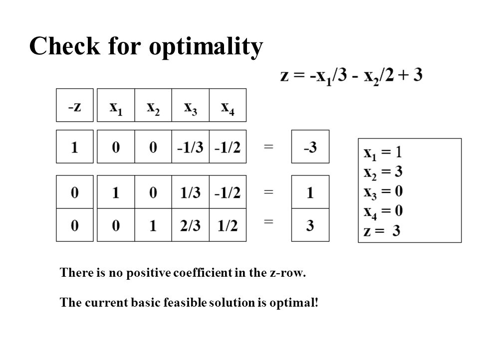 Check for optimality There is no positive coefficient in the z-row. The current basic feasible solution is optimal!