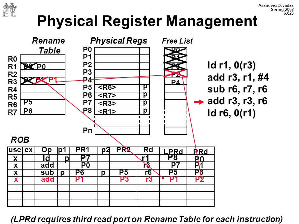 Asanovic/Devadas Spring Physical Register Management Rename Table P8 P7 P5 P6 R0 R1 R2 R3 R4 R5 R6 R7 Physical Regs P0 P1 P2 P3 P4 P5 P6 P7 P8 Pn pppppppp P0 P1 P3 P2 P4 ld r1, 0(r3) add r3, r1, #4 sub r6, r7, r6 add r3, r3, r6 ld r6, 0(r1) ROB Op p1 PR1p2 PR2 Rdex LPRdPRd use (LPRd requires third read port on Rename Table for each instruction) P0 x ld p P7 r1 P8 P0 P1 x add P0 r3 P7 P1 x sub p P6 p P5 r6 P5 P3 P1 x add P1 P3 r3 P1 P2 Physical Regs Free List