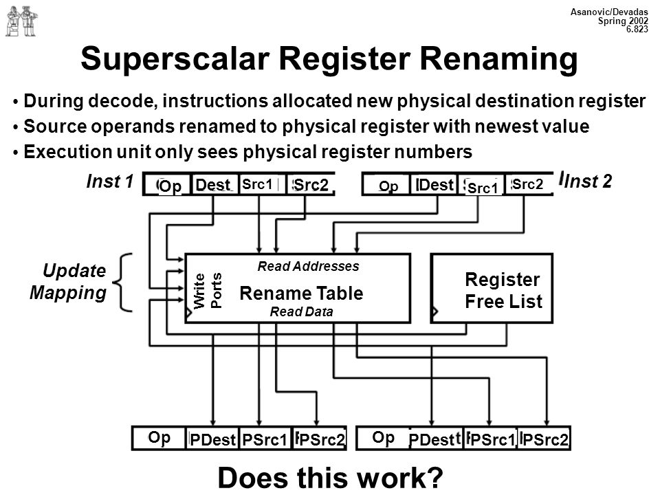 Asanovic/Devadas Spring 2002 6.823 Superscalar Register Renaming During decode, instructions allocated new physical destination register Source operands renamed to physical register with newest value Execution unit only sees physical register numbers Inst 1 Op DestSrc2 Op Dest Src1 Inst 2 Src1Src2 Update Mapping Register Free List Read Addresses Rename Table Read Data Write Ports Op PDestPSrc1PSrc2 Op PDestPSrc1PSrc2 Does this work
