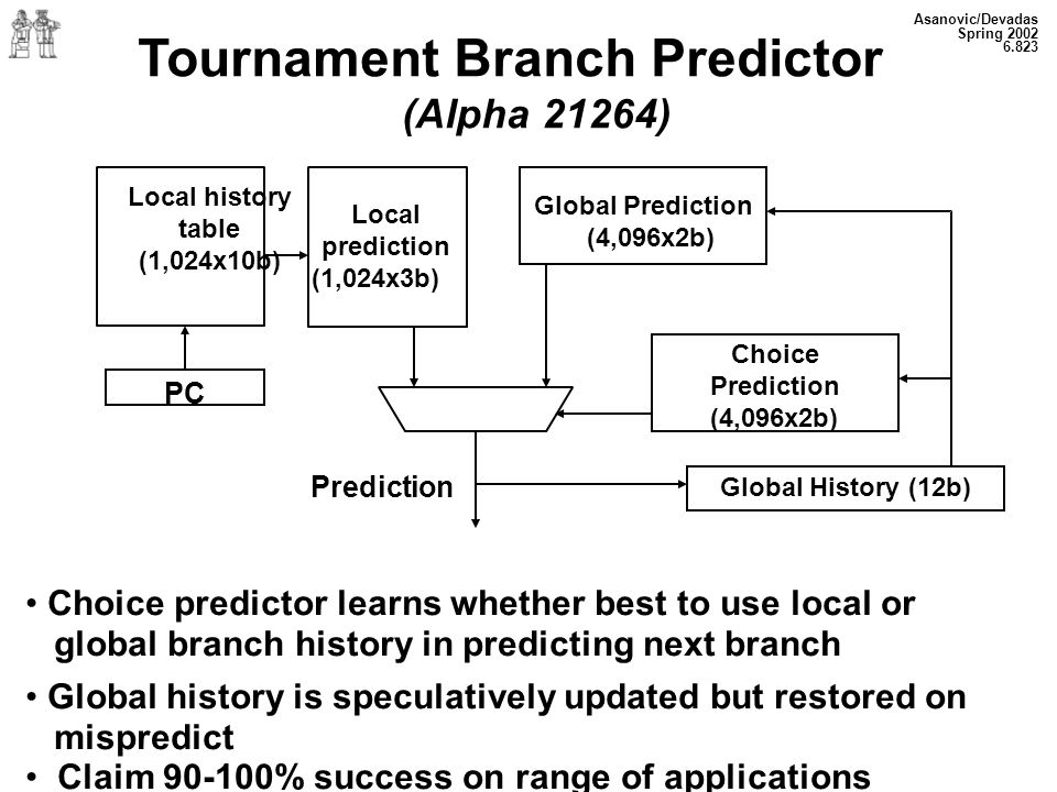 Asanovic/Devadas Spring 2002 6.823 Choice Prediction (4,096x2b) Tournament Branch Predictor (Alpha 21264) Local history table (1,024x10b) Local prediction (1,024x3b) Global Prediction (4,096x2b) Prediction Global History (12b) PC Choice predictor learns whether best to use local or global branch history in predicting next branch Global history is speculatively updated but restored on mispredict Claim 90-100% success on range of applications