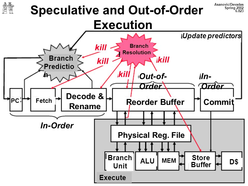 Asanovic/Devadas Spring 2002 6.823 Speculative and Out-of-Order Execution Branch Predictio n kill Branch Resolution kill Update predictors kill Out-of- Order In- Order kill PCFetch Decode & Rename Reorder BufferCommit In-Order Physical Reg.