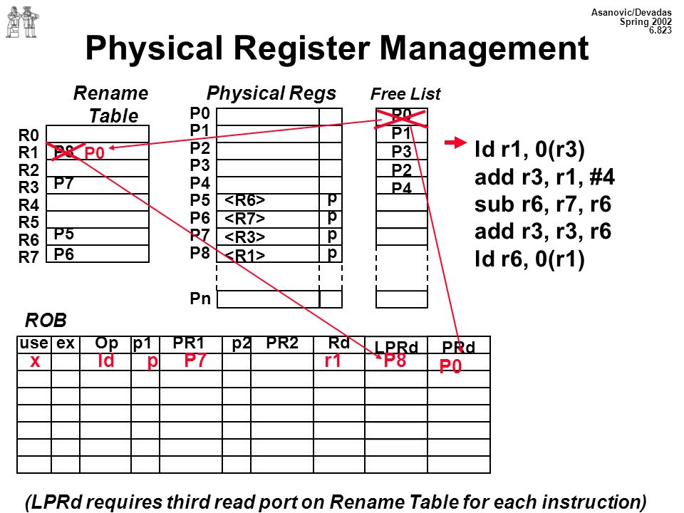 Asanovic/Devadas Spring Physical Register Management Rename Table P8 P7 P5 P6 R0 R1 R2 R3 R4 R5 R6 R7 P0 P1 P2 P3 P4 P5 P6 P7 P8 Pn pppppppp P0 P1 P3 P2 P4 ld r1, 0(r3) add r3, r1, #4 sub r6, r7, r6 add r3, r3, r6 ld r6, 0(r1) ROB Op p1 PR1p2 PR2 Rdex LPRdPRd use (LPRd requires third read port on Rename Table for each instruction) P0 x ld p P7 r1 P8 P0 Physical Regs Free List