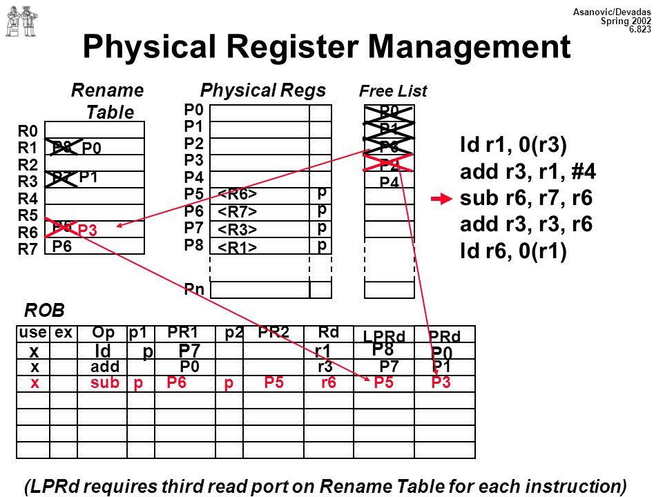 Asanovic/Devadas Spring 2002 6.823 Physical Register Management Rename Table P8 P7 P5 P6 R0 R1 R2 R3 R4 R5 R6 R7 Physical Regs Free List P0 P1 P2 P3 P