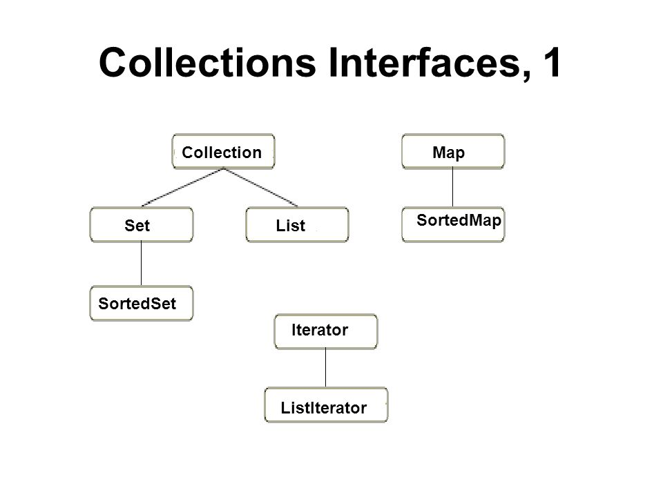 Collections Interfaces, 2 Collection: is the most basic interface; it has the functionality of an unordered list, aka a multi-set, a set that doesnt not check for duplicates.