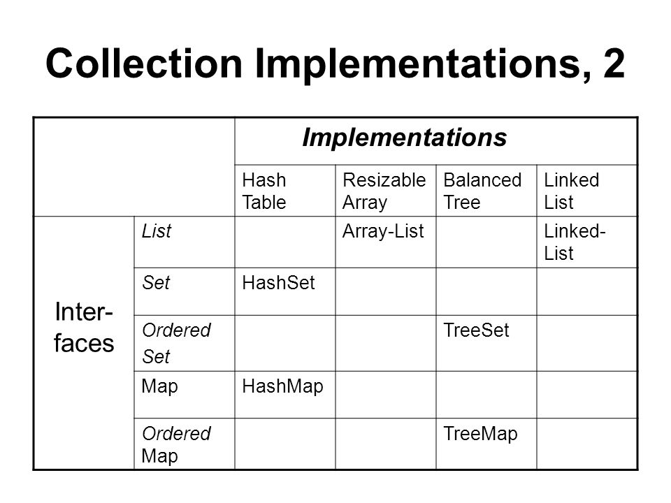 Collection Implementations, 2 Implementations Hash Table Resizable Array Balanced Tree Linked List Inter- faces ListArray-ListLinked- List SetHashSet Ordered Set TreeSet MapHashMap Ordered Map TreeMap