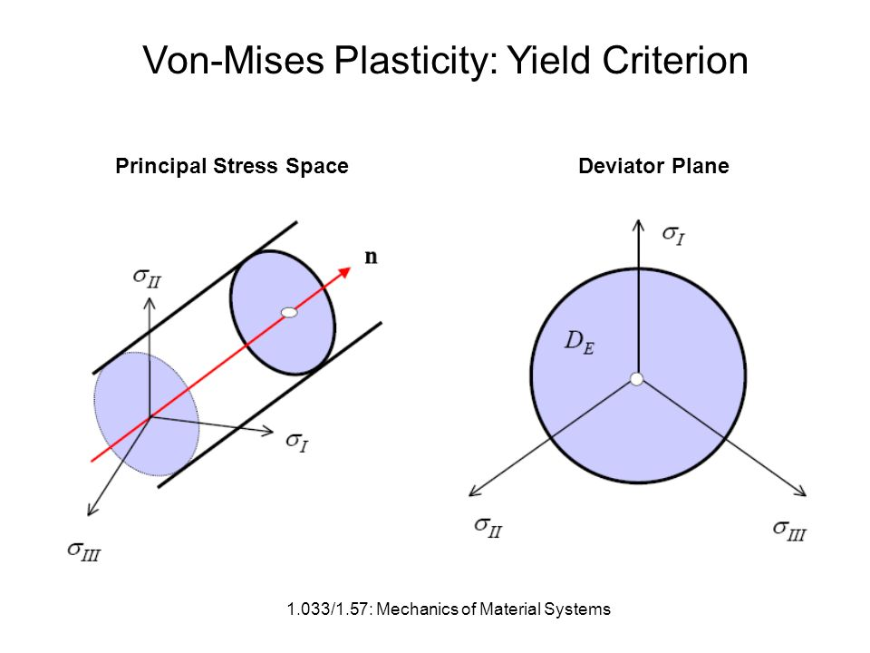 1.033/1.57: Mechanics of Material Systems Von-Mises Plasticity: Yield Criterion Principal Stress SpaceDeviator Plane