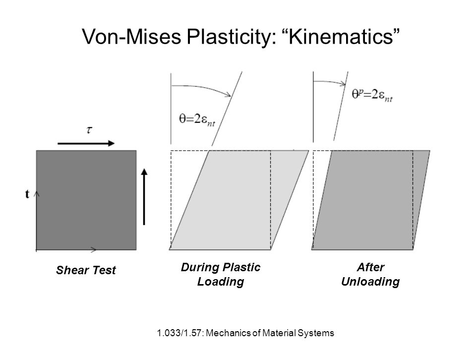 1.033/1.57: Mechanics of Material Systems Von-Mises Plasticity: Kinematics Shear Test During Plastic Loading After Unloading