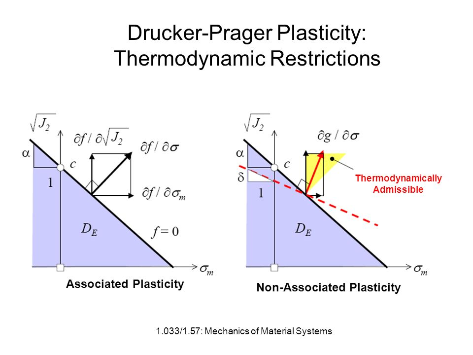 1.033/1.57: Mechanics of Material Systems Drucker-Prager Plasticity: Thermodynamic Restrictions Thermodynamically Admissible Associated Plasticity Non-Associated Plasticity