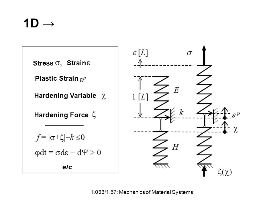 1D 1.033/1.57: Mechanics of Material Systems Stress Strain Plastic Strain Hardening Variable Hardening Force etc
