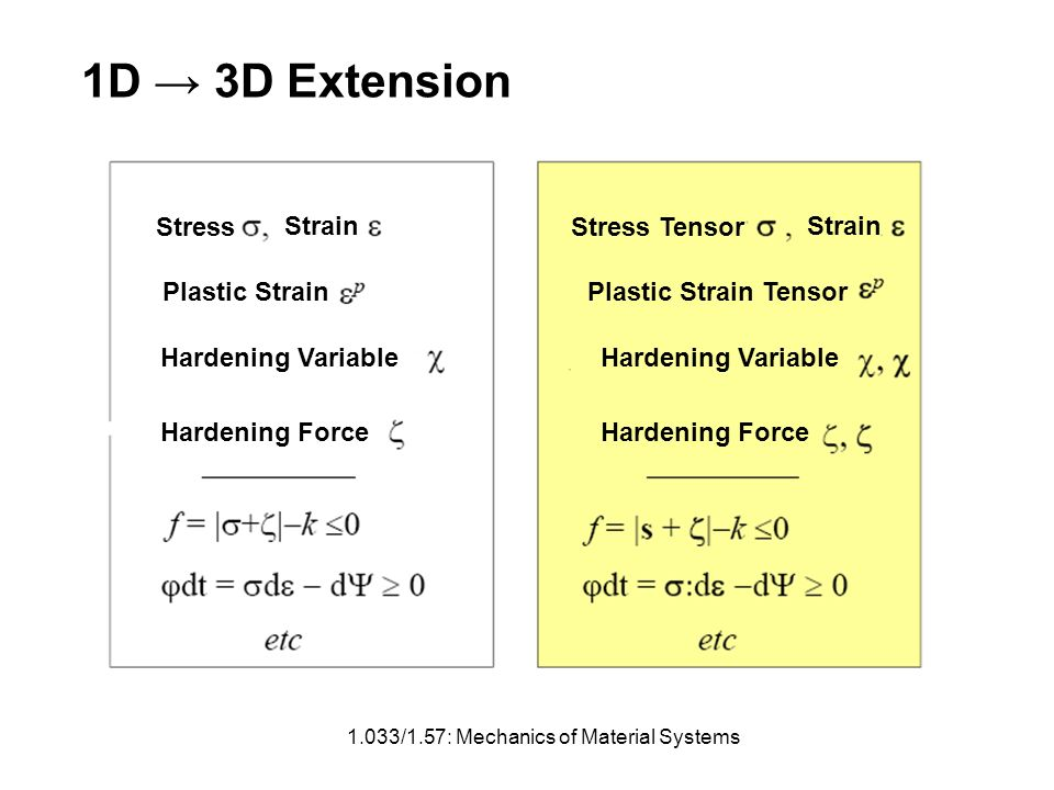 1.033/1.57: Mechanics of Material Systems 1D 3D Extension Stress Strain Plastic Strain Hardening Variable Hardening Force Stress Tensor Strain Plastic Strain Tensor Hardening Variable Hardening Force