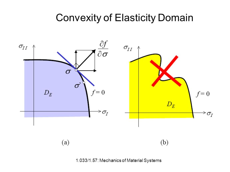 1.033/1.57: Mechanics of Material Systems Convexity of Elasticity Domain