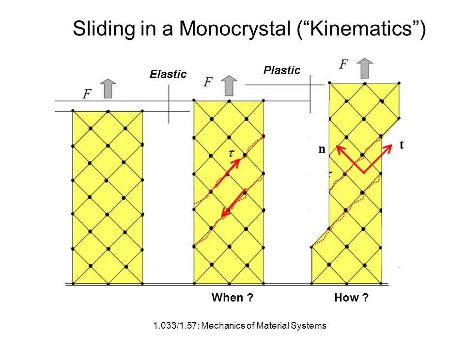 1.033/1.57: Mechanics of Material Systems Sliding in a Monocrystal (Kinematics) Elastic Plastic When How