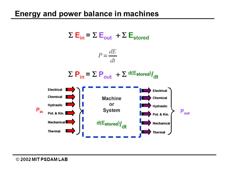 Energy and power balance in machines © 2002 MIT PSDAM LAB