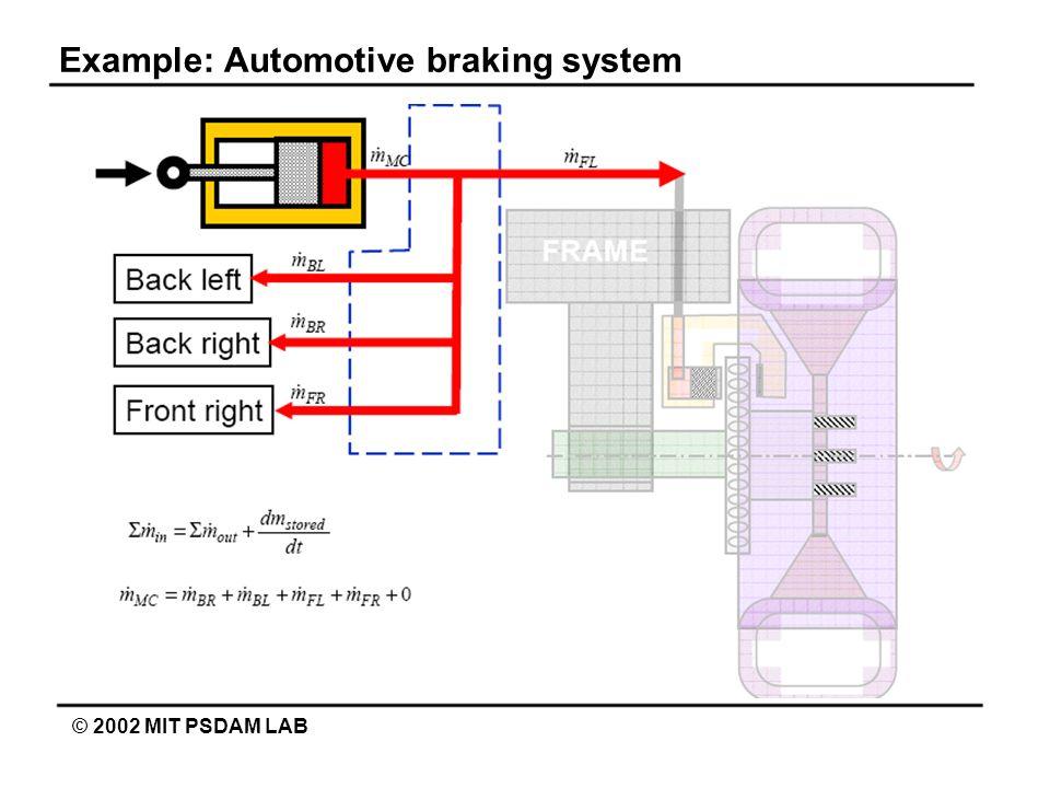 Example: Automotive braking system © 2002 MIT PSDAM LAB