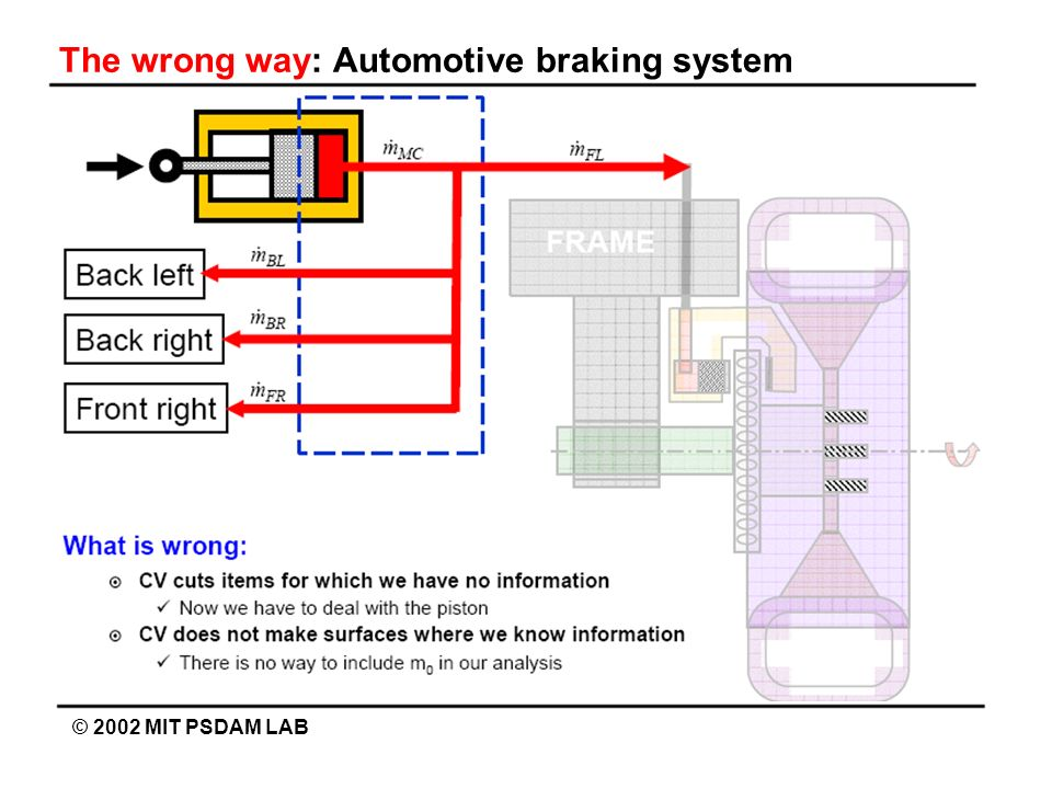 The wrong way: Automotive braking system © 2002 MIT PSDAM LAB