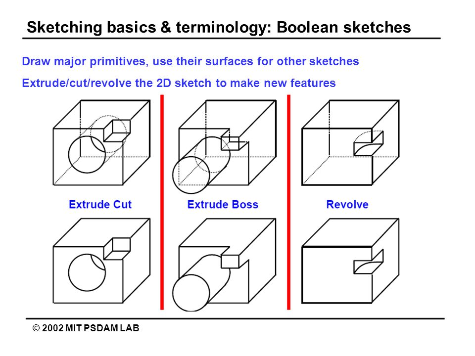 Sketching basics & terminology: Boolean sketches © 2002 MIT PSDAM LAB Draw major primitives, use their surfaces for other sketches Extrude/cut/revolve