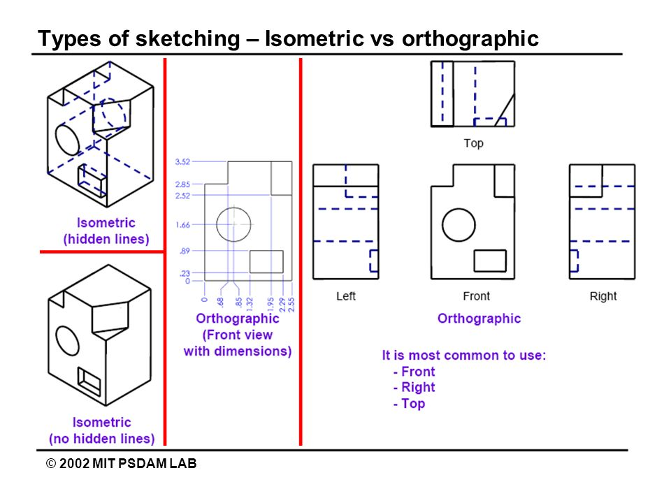 Types of sketching – Isometric vs orthographic © 2002 MIT PSDAM LAB