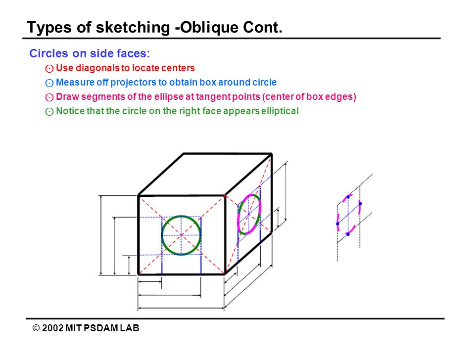 Types of sketching -Oblique Cont. © 2002 MIT PSDAM LAB Circles on side faces: Use diagonals to locate centers Measure off projectors to obtain box aro