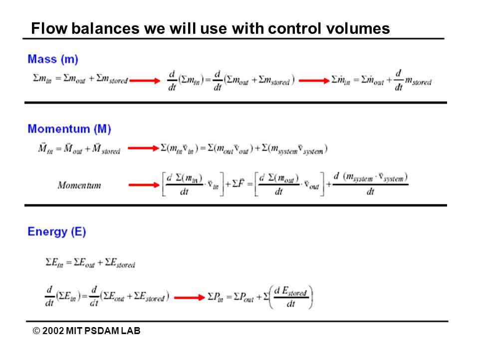 Automotive braking system: Mass flow © 2002 MIT PSDAM LAB