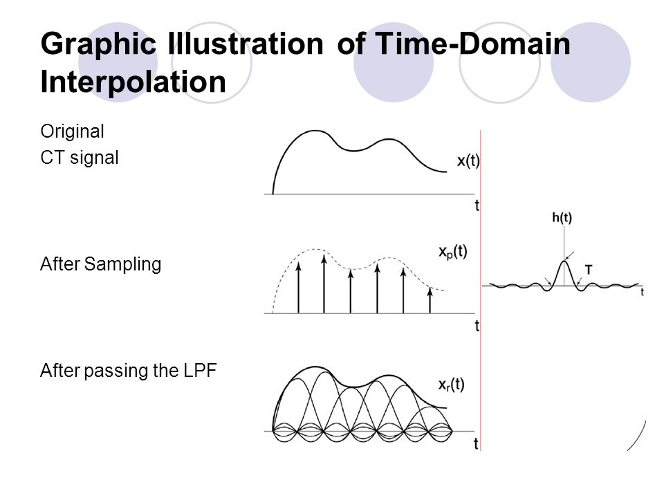 Graphic Illustration of Time-Domain Interpolation Original CT signal After Sampling After passing the LPF