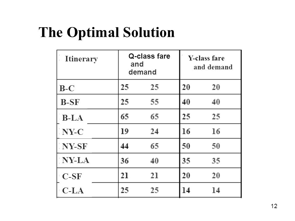12 The Optimal Solution Y-class fare and demand Itinerary Q-class fare and demand B-C B-SF B-LA NY-C NY-SF NY-LA C-SF C-LA
