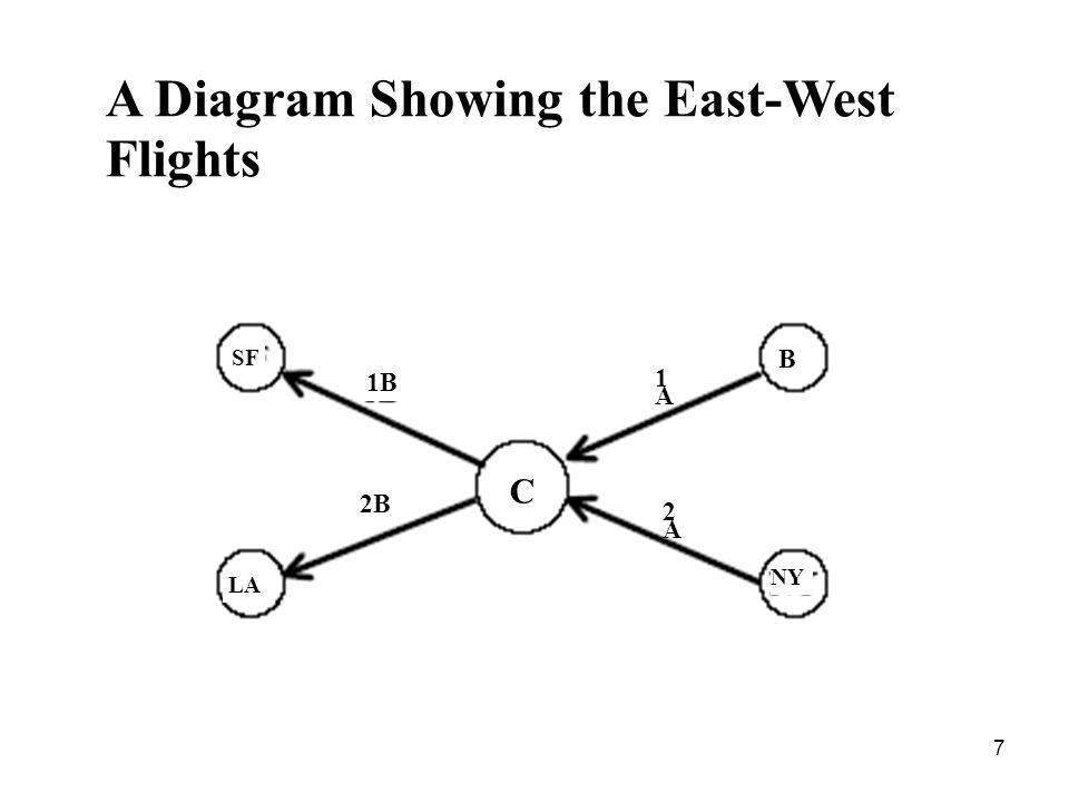 7 A Diagram Showing the East-West Flights SF B LA C NY 1B 2A2A 1A1A 2B