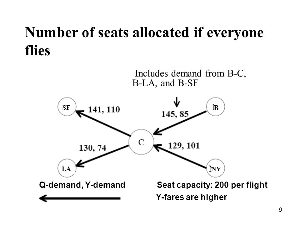 9 Number of seats allocated if everyone flies Includes demand from B-C, B-LA, and B-SF Q-demand, Y-demand Seat capacity: 200 per flight Y-fares are higher SF B LA NY