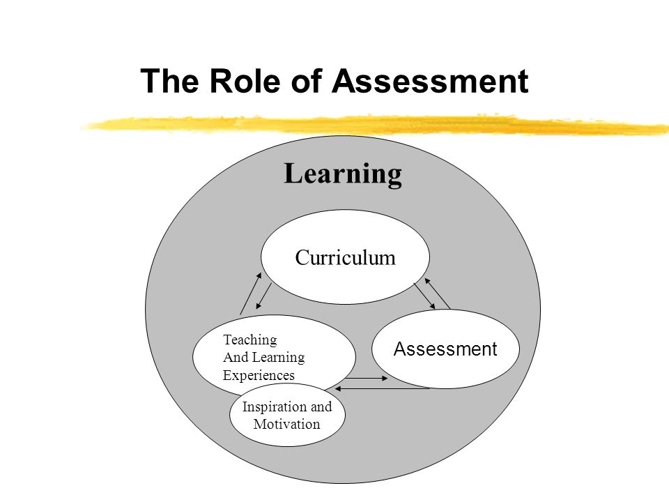 The Role of Assessment Curriculum Teaching And Learning Experiences Assessment Inspiration and Motivation Learning