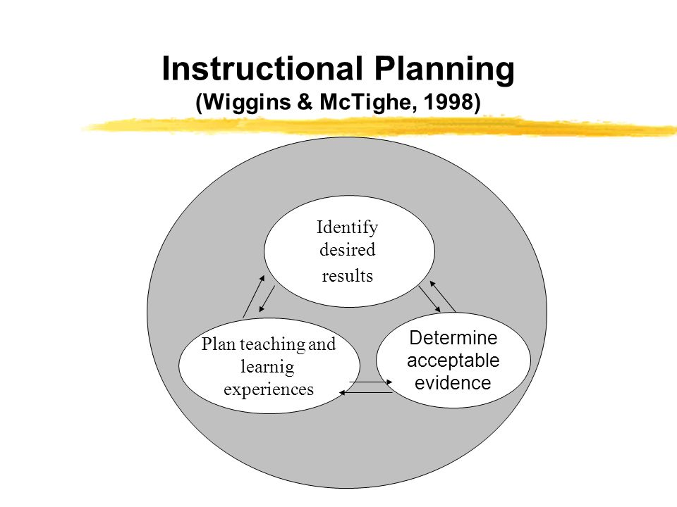Instructional Planning (Wiggins & McTighe, 1998) Identify desired results Plan teaching and learnig experiences Determine acceptable evidence