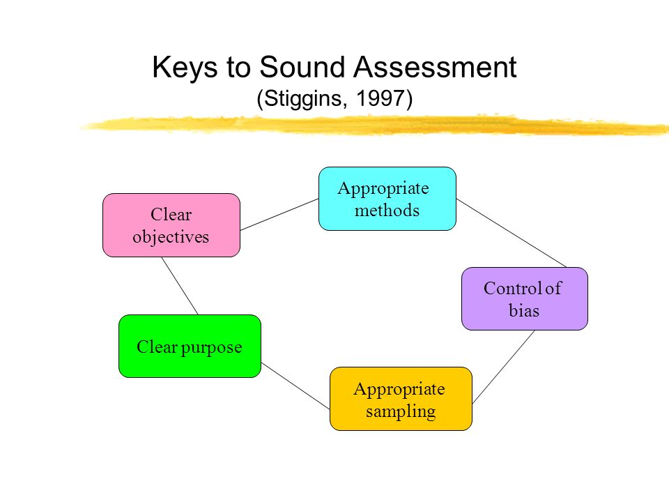 Keys to Sound Assessment (Stiggins, 1997) Clear objectives Appropriate methods Control of bias Appropriate sampling Clear purpose